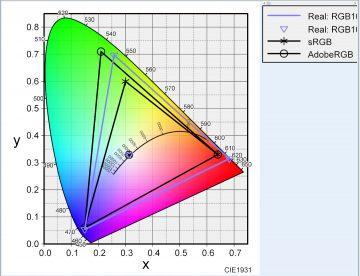 薄紫:iMac5Kで使われている色域