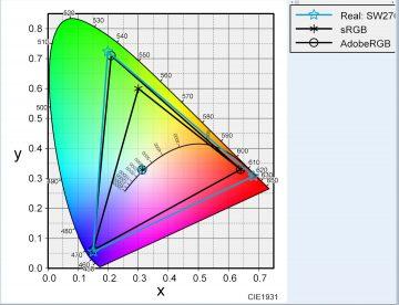 水色:BenQSW2700PTの色域