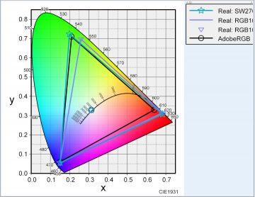 iMac5KとSW2700PTの色域比較